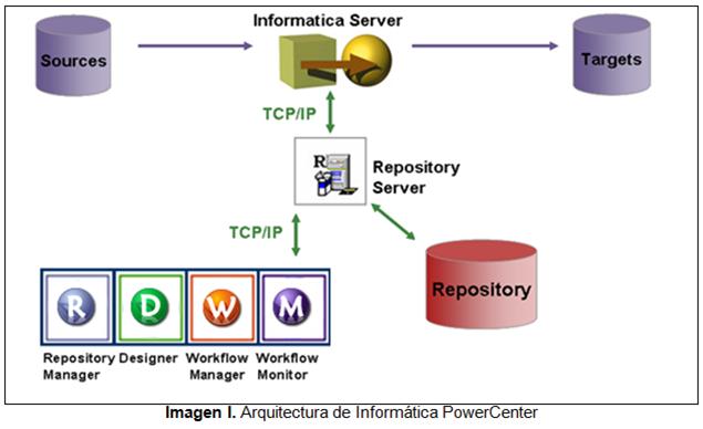 Introduccion A Informatica Powercenter